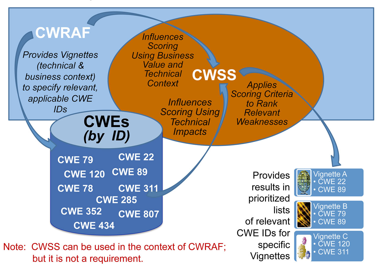 cwe common weakness risk analysis framework cwraf click here for a