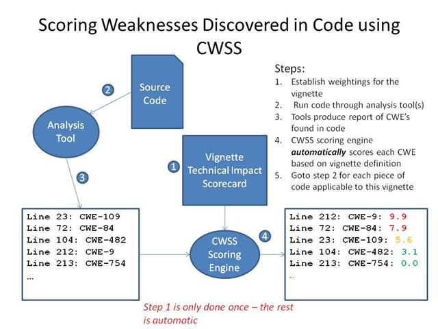 CWE - Common Weakness Risk Analysis Framework (CWRAF)